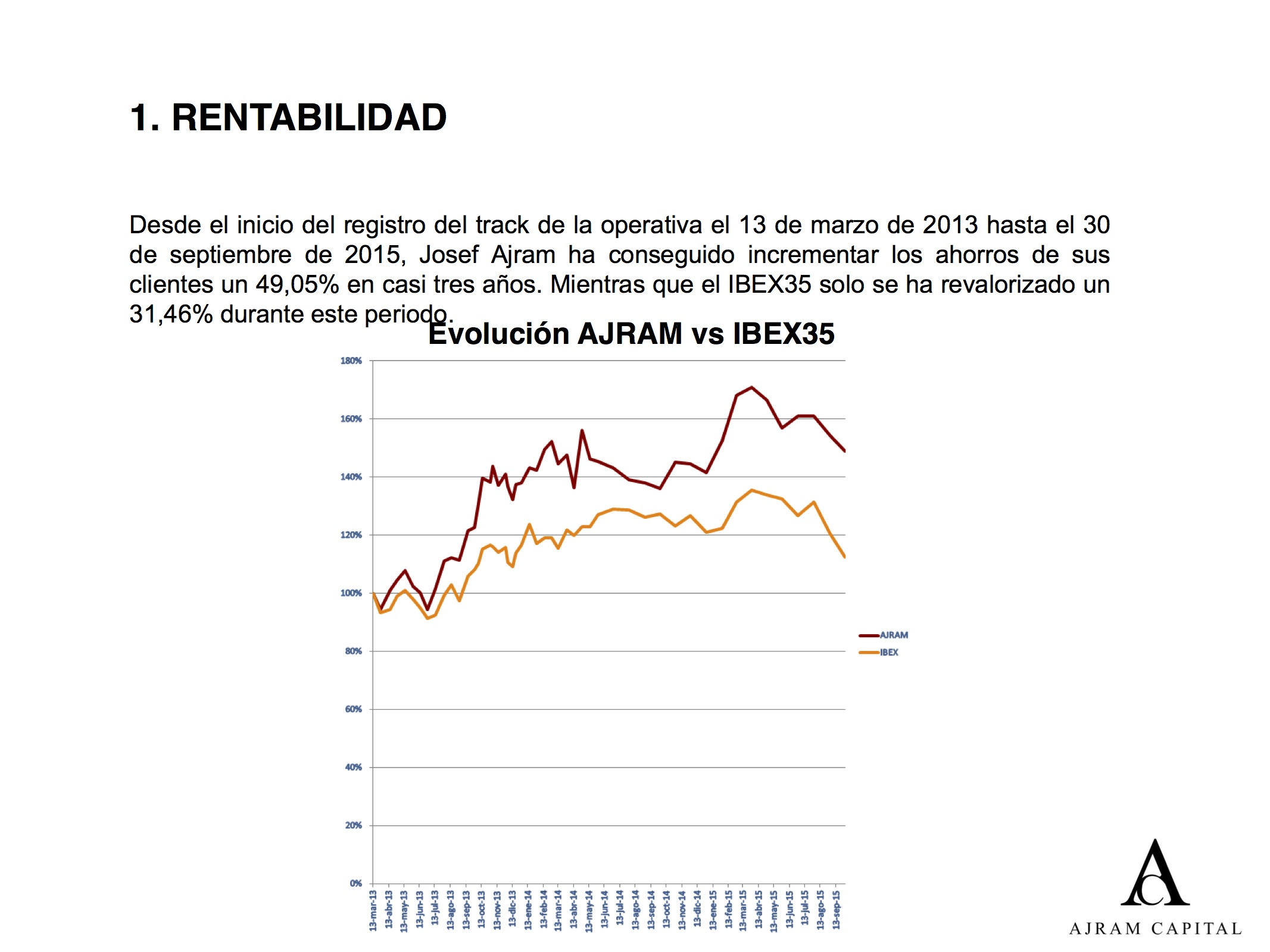 AJRAMCAPITAL_rentabilidad